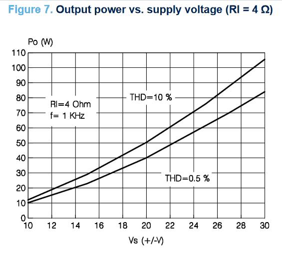 Amplificador potencia tda7294 grafico 4 ohm tda7294 amplificador amplificador potência áudio com tda7294 80w - atualizado