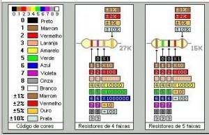 tabela codigo cores resistores 300x194 Vídeo tutorial método prático de ler código de cores de resistores Vídeos Tutorial Dicas