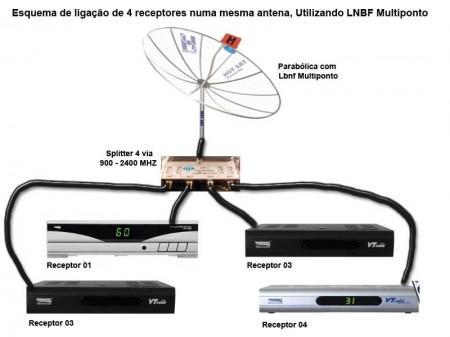 antena lnbf 450x337 Usando o lnbf multiponto e splitter   uma mesma antena e vários receptores compartilhe sua antena com os vizinhos Tutorial Transmissores e RF parabólica Notícias Dicas Antena