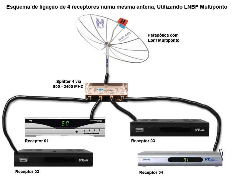 Usando o lnbf multiponto e splitter – uma mesma antena e vários ...