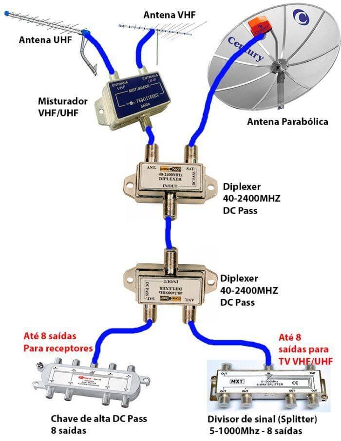 diplexer tv uhf vhf digital diseqc antena ku 700x906 Diplexer   Antena VHF, UHF + Parabólica no mesmo cabo Tutoriais satélite dicas como ligar uma antena parabolica Dicas apontamento de antena