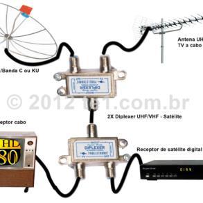 Diplexer – Antena VHF, UHF + Parabólica no mesmo cabo