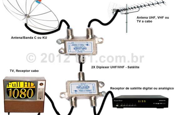 diplexer_vhf_uhf_tv_receptor_satelite_divisor Antena VHF, UHF + Parabólica no mesmo cabo, conheça o Diplexer Satélite / Antena terrestre