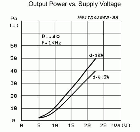 grafico potenciaxfonte 450x422 Amplificador de potência de áudio estéreo com TDA2050 2 x 32 Watts tda Pré amplificadores Circuitos Áudio Amplificadores Amplificador potência amplificador de audio