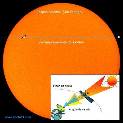 esquema de interferencia solar