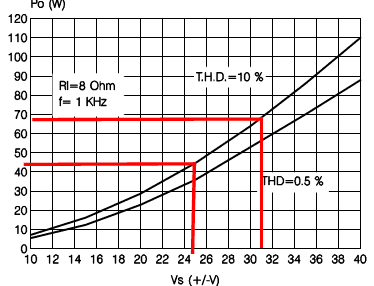 gráfico para TDA7294 ligado em 8 Ohms