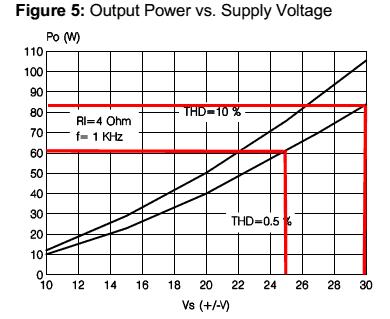 grafico potencia TDA7294 mono