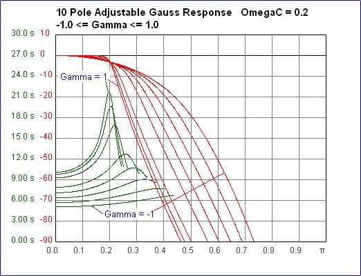 Ganho de Gauss Ajustável de 10 Pólos e Gráficos GD